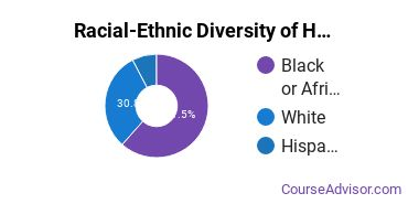 Racial-Ethnic Diversity of Human Development & Family Studies Majors at Northwest Mississippi Community College