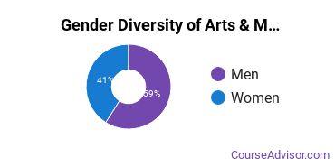 OHIO Athens Gender Breakdown of Arts & Media Management Bachelor's Degree Grads