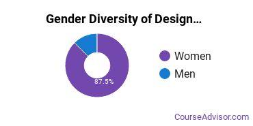 Otterbein Gender Breakdown of Design & Applied Arts Bachelor's Degree Grads