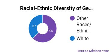 Racial-Ethnic Diversity of General Visual & Performing Arts Majors at Pacific Northwest College of Art