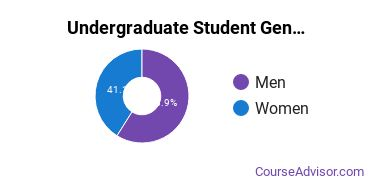 Undergraduate Student Gender Diversity at  Pickens Technical College