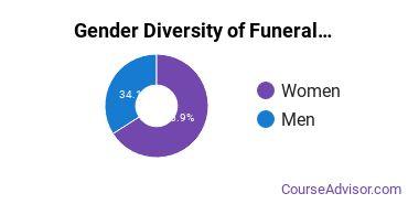 PIMS Gender Breakdown of Funeral & Mortuary Science Associate's Degree Grads