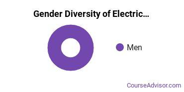 Pratt Community College Gender Breakdown of Electrical & Power Transmission Installers Associate's Degree Grads
