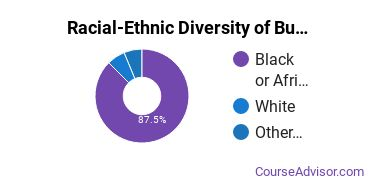 Racial-Ethnic Diversity of Business Administration & Management Majors at Prince George's Community College