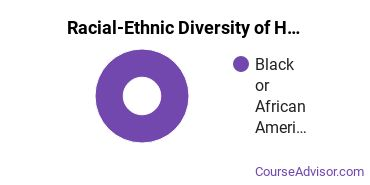Racial-Ethnic Diversity of Human Development & Family Studies Majors at Prince George's Community College