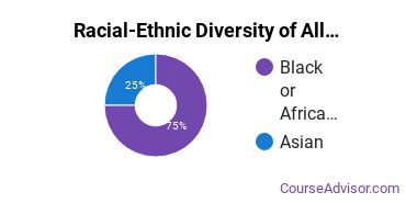 Racial-Ethnic Diversity of Allied Health & Medical Assisting Services Majors at Prince George's Community College