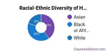 Racial-Ethnic Diversity of Health & Medical Administrative Services Majors at Prince George's Community College