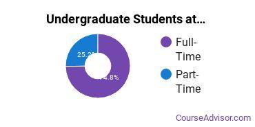 Full-Time vs. Part-Time Undergraduate Students at  St. Leo University