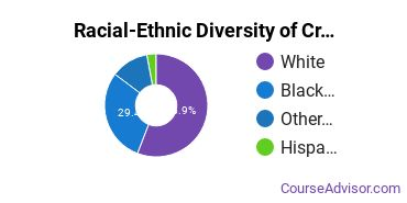 Racial-Ethnic Diversity of Criminal Justice & Corrections Majors at Saint Louis Community College