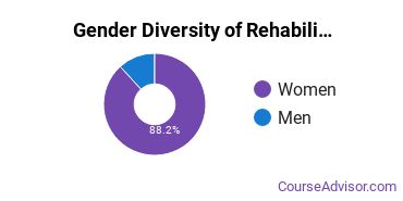 Salve Regina Gender Breakdown of Rehabilitation & Therapeutic Professions Master's Degree Grads