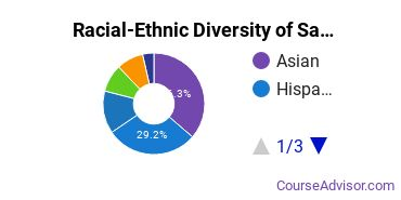 Racial-Ethnic Diversity of San Jose State Undergraduate Students