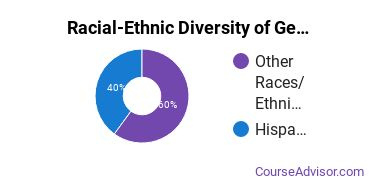 Racial-Ethnic Diversity of General Biology Majors at San Juan College