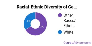 Racial-Ethnic Diversity of General Education Majors at San Juan College