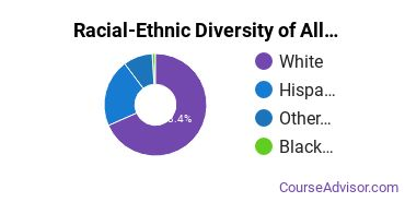 Racial-Ethnic Diversity of Allied Health & Medical Assisting Services Majors at San Juan College
