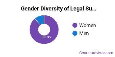 SJC Gender Breakdown of Legal Support Services Associate's Degree Grads
