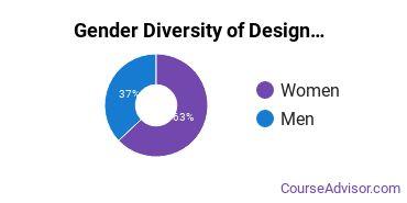 Sessions College Gender Breakdown of Design & Applied Arts Associate's Degree Grads