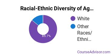 Racial-Ethnic Diversity of Agriculture & Agriculture Operations Majors at Southeast Technical College