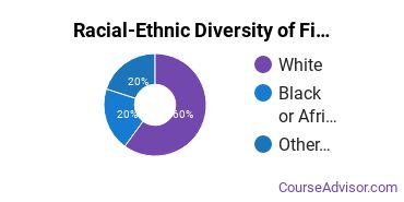 Racial-Ethnic Diversity of Finance & Financial Management Majors at Southeast Technical College