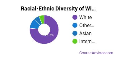 Racial-Ethnic Diversity of Wildlife Management Majors at Sul Ross State University