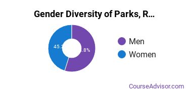 Sul Ross Gender Breakdown of Parks, Recreation, Leisure, & Fitness Studies Bachelor's Degree Grads
