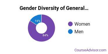 Sul Ross Gender Breakdown of General Psychology Bachelor's Degree Grads