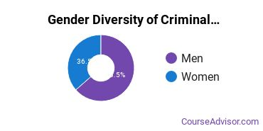 SUNY Oneonta Gender Breakdown of Criminal Justice & Corrections Bachelor's Degree Grads