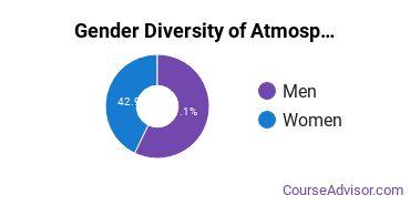 SUNY Oneonta Gender Breakdown of Atmospheric Sciences & Meteorology Bachelor's Degree Grads
