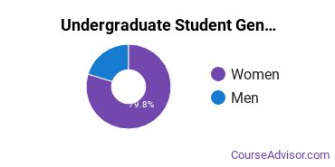 Undergraduate Student Gender Diversity at  SUNY Downstate