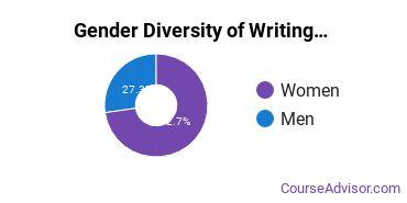 Susquehanna Gender Breakdown of Writing Studies Bachelor's Degree Grads