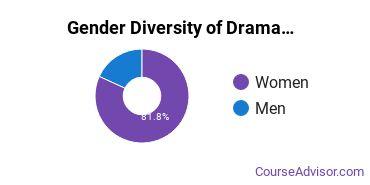 Susquehanna Gender Breakdown of Drama & Theater Arts Bachelor's Degree Grads