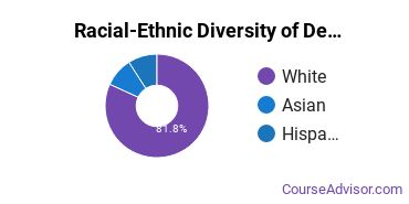 Racial-Ethnic Diversity of Design & Applied Arts Majors at Taylor University