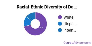 Racial-Ethnic Diversity of Dance Majors at Texas Christian University