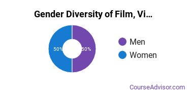 TCU Gender Breakdown of Film, Video & Photographic Arts Bachelor's Degree Grads