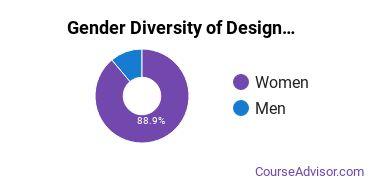 Ai Virginia Beach Gender Breakdown of Design & Applied Arts Bachelor's Degree Grads