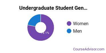 Undergraduate Student Gender Diversity at  Russel Sage