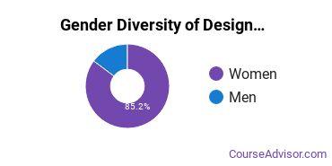 UT Austin Gender Breakdown of Design & Applied Arts Bachelor's Degree Grads
