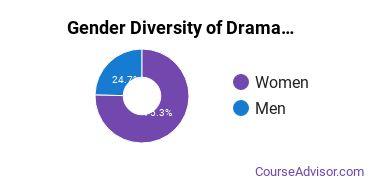 UT Austin Gender Breakdown of Drama & Theater Arts Bachelor's Degree Grads