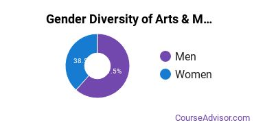 UArts Gender Breakdown of Arts & Media Management Bachelor's Degree Grads