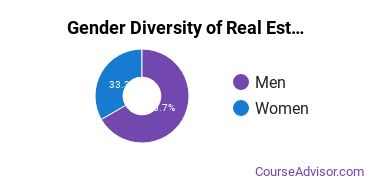U of Baltimore Gender Breakdown of Real Estate Bachelor's Degree Grads