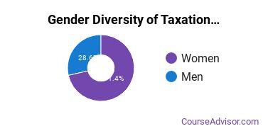 U of Baltimore Gender Breakdown of Taxation Master's Degree Grads