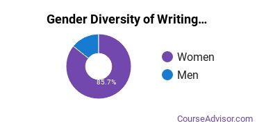 U of Baltimore Gender Breakdown of Writing Studies Master's Degree Grads