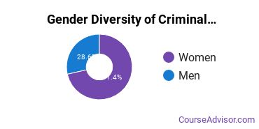 U of Baltimore Gender Breakdown of Criminal Justice & Corrections Master's Degree Grads
