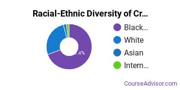 Racial-Ethnic Diversity of Criminal Justice & Corrections Majors at University of Baltimore