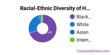 Racial-Ethnic Diversity of Homeland Security, Law Enforcement & Firefighting Majors at University of Baltimore