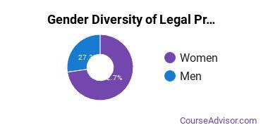 U of Baltimore Gender Breakdown of Legal Professions Bachelor's Degree Grads