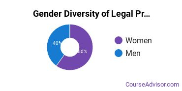 U of Baltimore Gender Breakdown of Legal Professions Master's Degree Grads