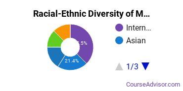 Racial-Ethnic Diversity of Management Sciences & Quantitative Methods Majors at University of California - Santa Barbara