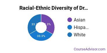 Racial-Ethnic Diversity of Drama & Theater Arts Majors at University of California - Santa Barbara