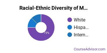 Racial-Ethnic Diversity of Music Majors at University of California - Santa Barbara