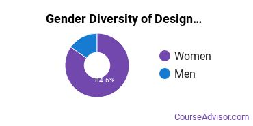 U of I Gender Breakdown of Design & Applied Arts Bachelor's Degree Grads